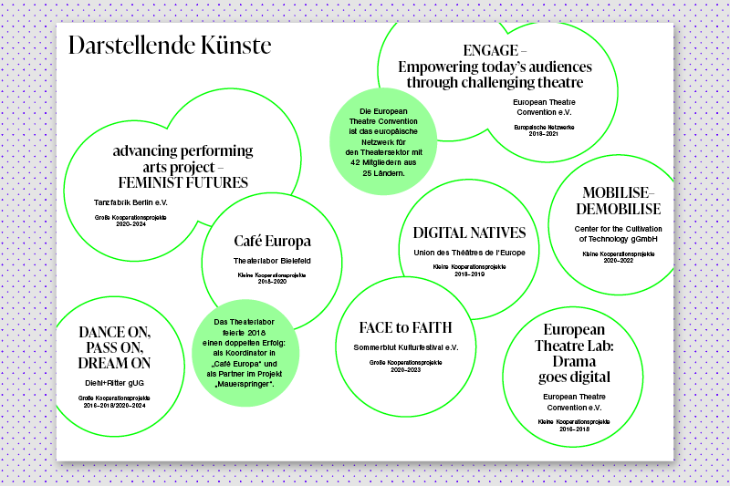 infographic in online publication about funding of creative sectors in germany